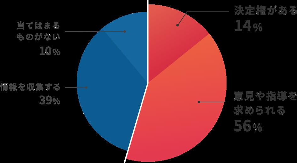 商品・サービスの購入・導入への関与についてのアンケート結果