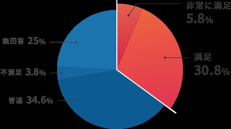 既存顧客との関係強化のアンケート結果